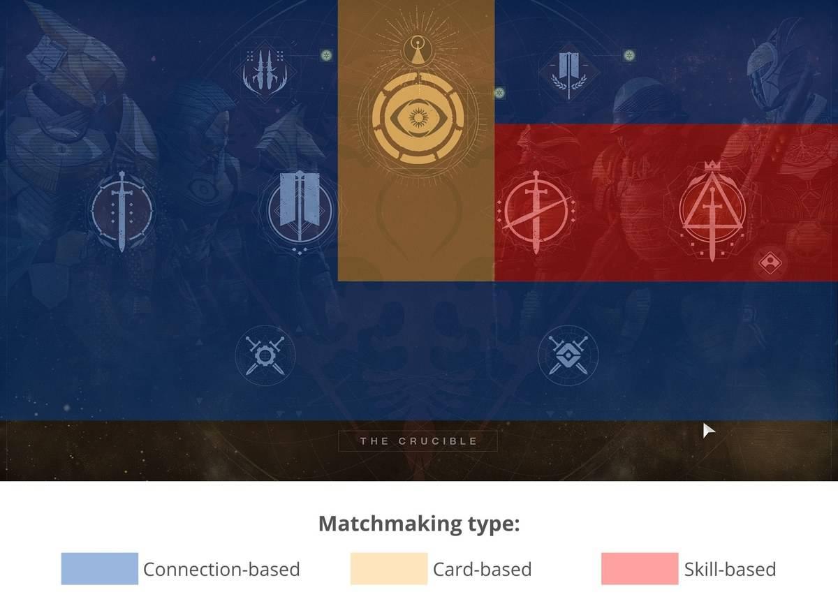 Destiny 2 SBMM matchmaking