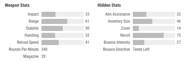 Cold Denial Stats