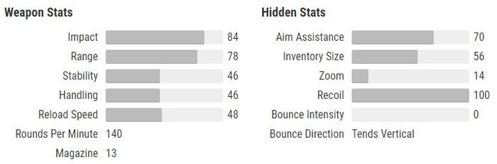 Ace of Spades stats Destiny 2 V2