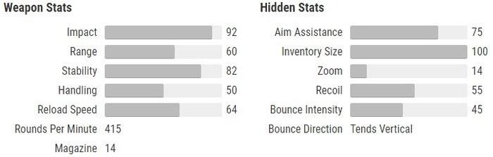 Crimson stats Destiny 2