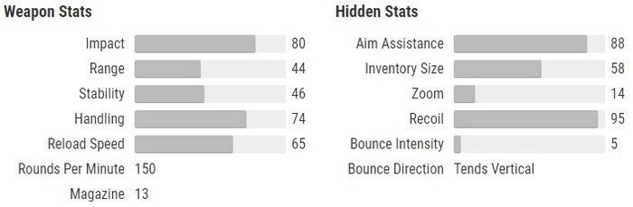 Lumina stats Destiny 2