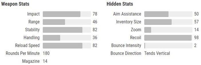 Malfeansance stats Destiny 2