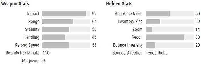 Sturm stats Destiny 2