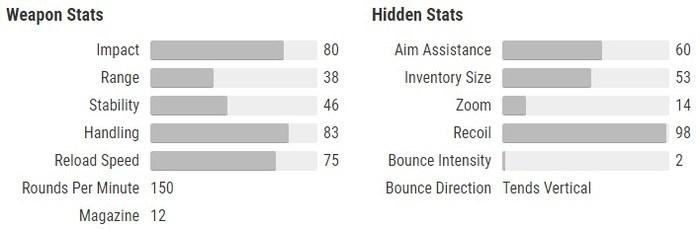 Sunshot stats Destiny 2