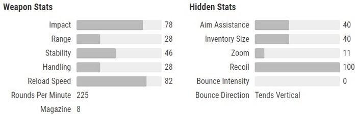 The Last Word stats Destiny 2