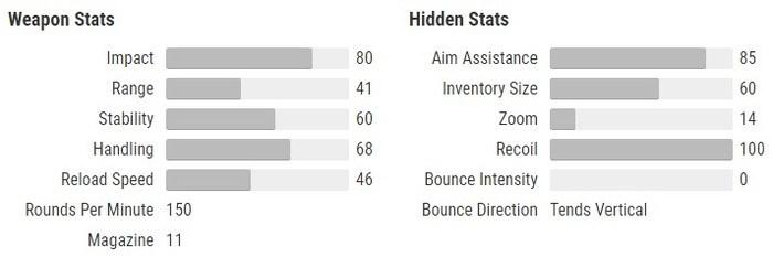 Thorn stats Destiny 2