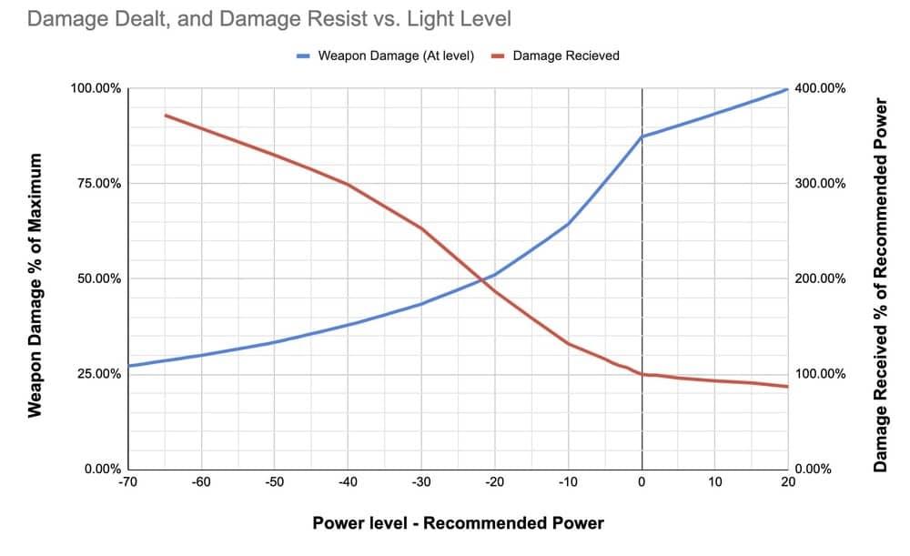 Destiny 2 damage scaling