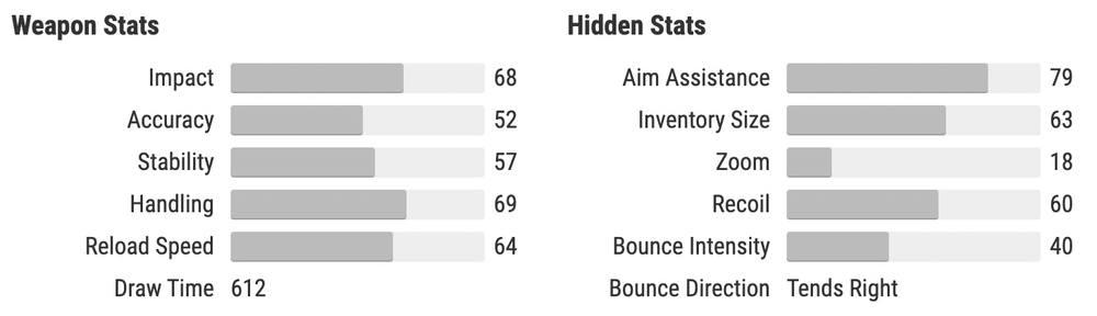 Ticuus Divination stats